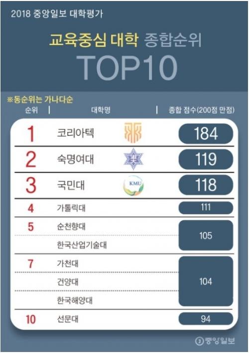 [코리아텍 중앙일보 '교육중심대학 평가 10년 연속 1위']