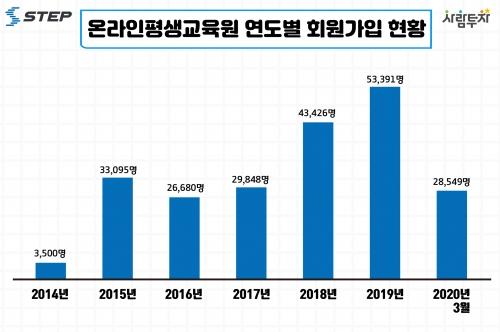 한국기술교육대 온라인평생교육원, 누적 회원 20만 명 돌파!