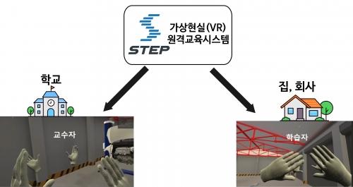"""""""한국기술교육대 STEP, 온라인 실습훈련 가능성 선보여!"""""""