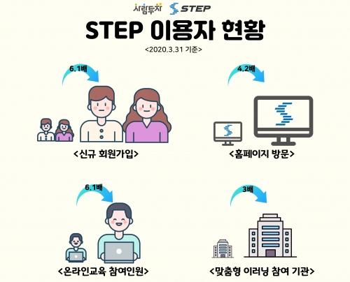코로나19여파, 고용노동부 STEP으로  직업훈련 공백 최소화