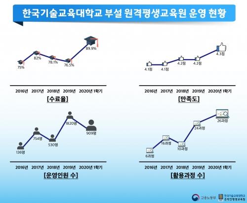 한국기술교육대 부설 원격평생교육원, 철저한 학사관리를 통해 수료율 89.9% 달성!