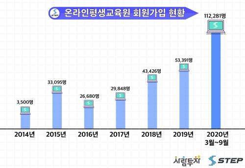 포스트 코로나시대의 온라인 교육 플랫폼 온라인평생교육원, 누적 회원 30만 명 돌파!