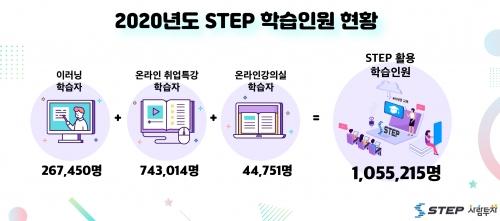 비대면 직업훈련교육 선도하는 한국기술교육대 STEP, 2020년 학습인원 100만 명 돌파