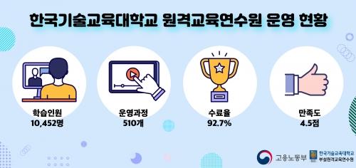 한국기술교육대 원격교육연수원 3년 연속 '우수기관' 선정
