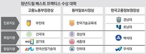 한국기술교육대, 동아일보 '2020 청년드림 베스트 프랙티스' 대학 선정
