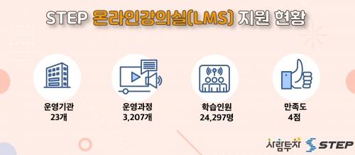 한국기술교육대 스마트직업훈련플랫폼 STEP, 온라인 강의실(LMS) 지원 사업 큰 호응 얻어