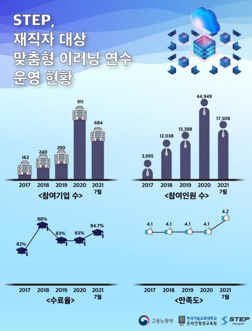 한국기술교육대 STEP, '기업 재직자 대상 맞춤형 이러닝 연수' 큰 호응 얻어