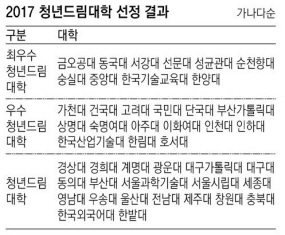 [동아일보]청년드림 대학평가